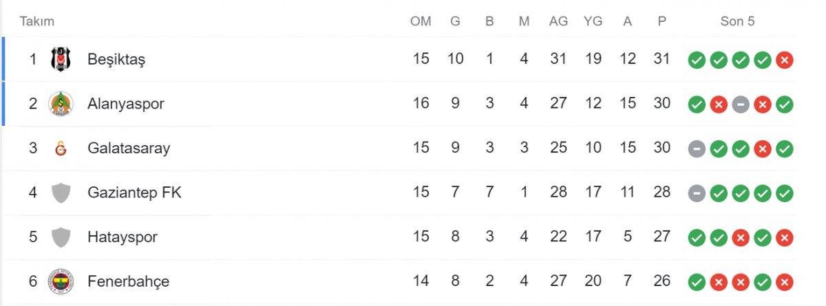 Beşiktaş Kayserispor u 2 golle yenerek lider oldu #4