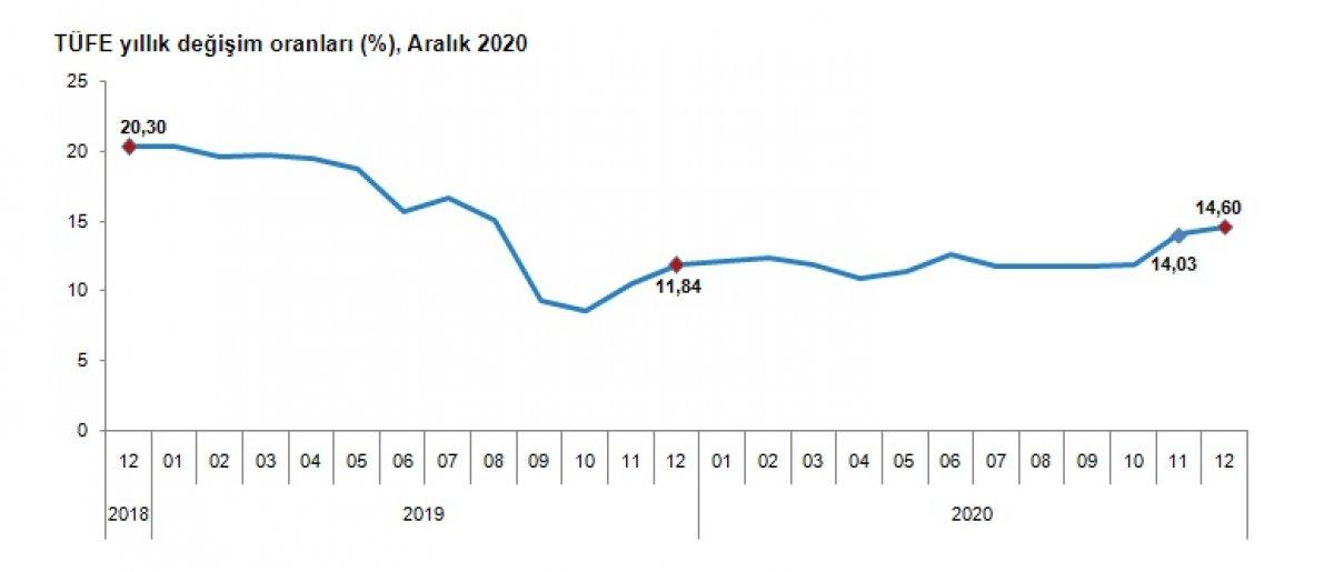 2020 yılı enflasyonu açıklandı #1