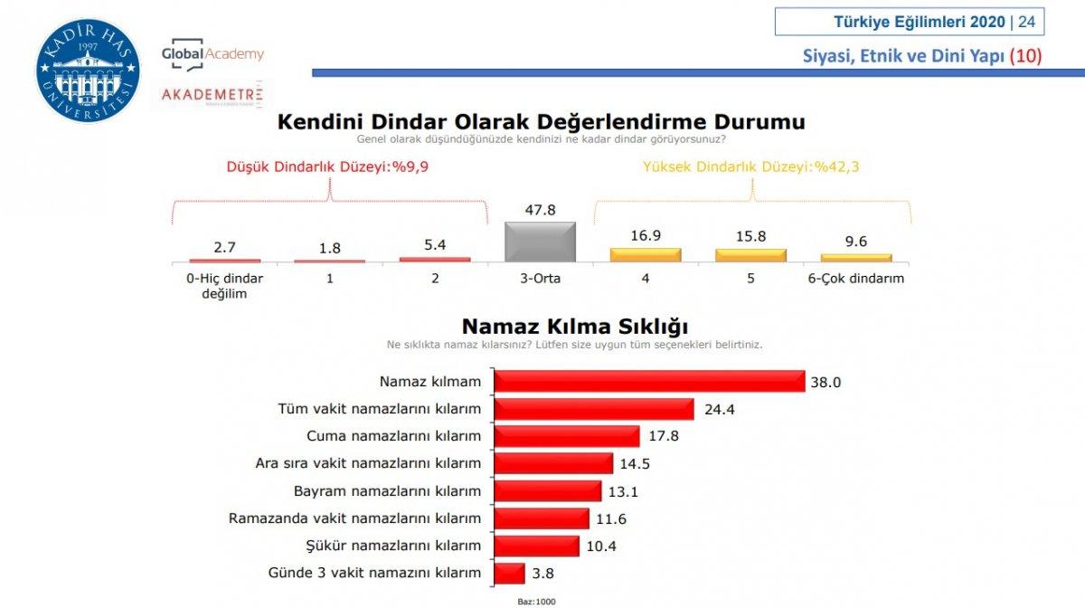 Kadir Has Üniversitesi nin namaz anketi #1