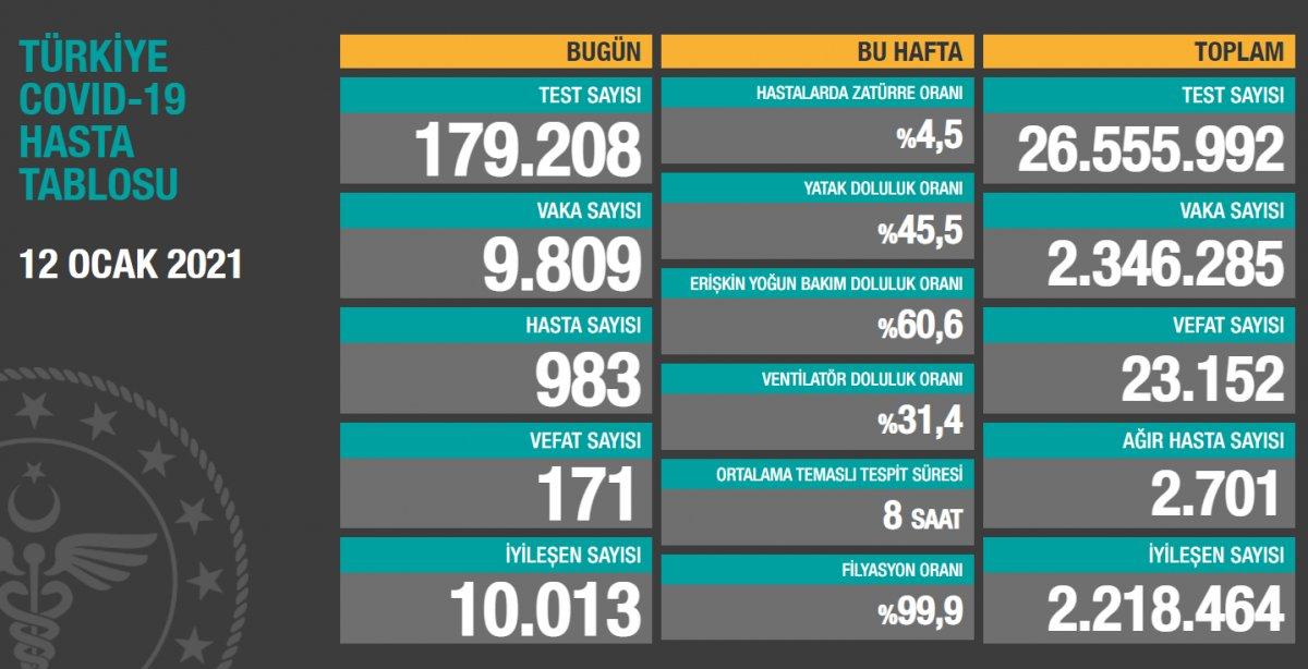 12 Ocak Türkiye de koronavirüs tablosu #1