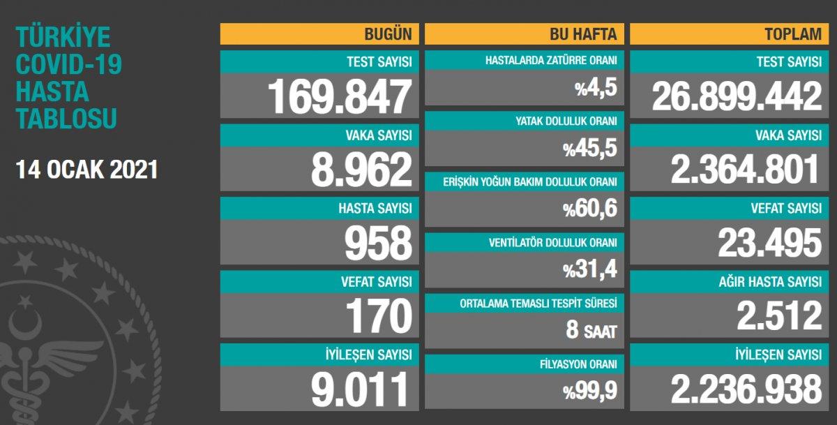 14 Ocak Türkiye de koronavirüs tablosu #1