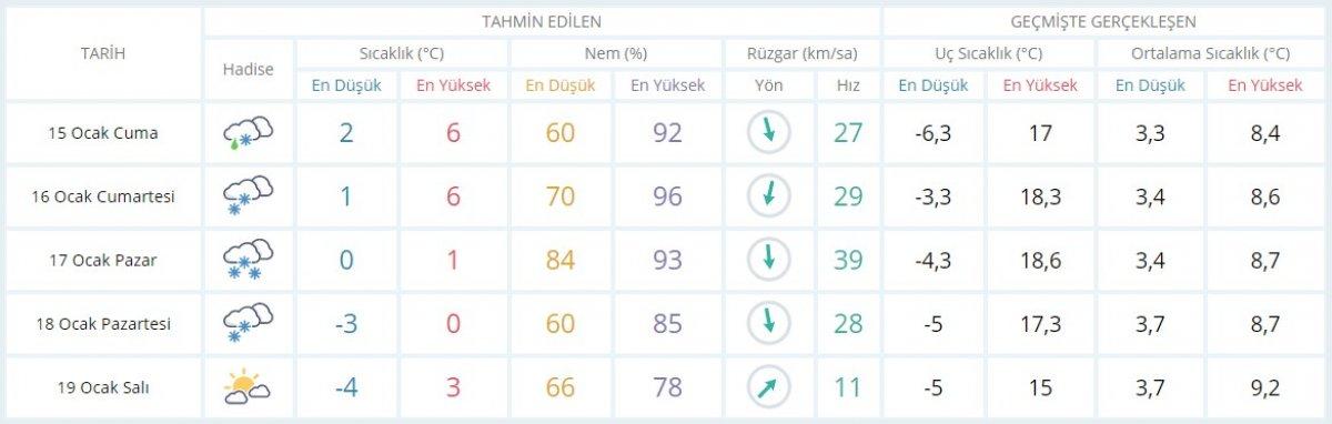 Kar etkisine giren Türkiye de 5 günlük hava durumu #3