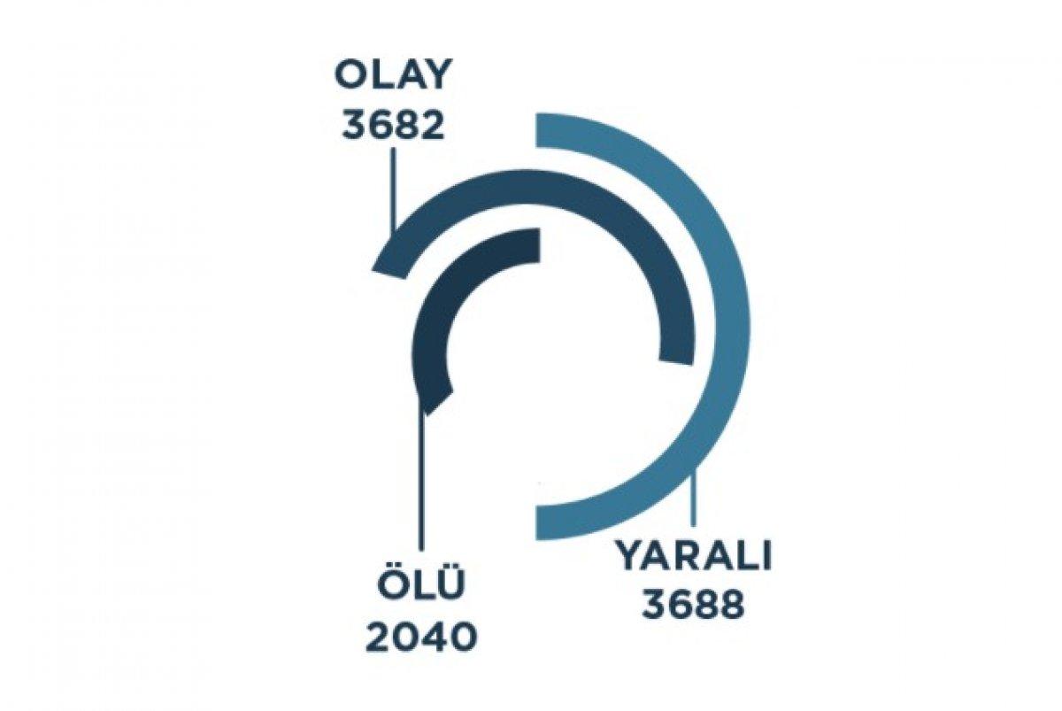 Türkiye nin 2020 silahlı şiddet haritası #1
