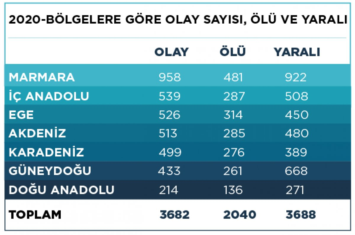 Türkiye nin 2020 silahlı şiddet haritası #4