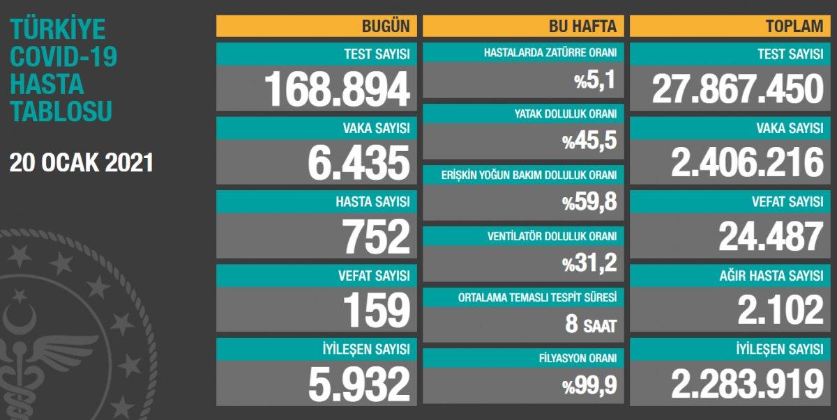 20 Ocak Türkiye de koronavirüs tablosu #1