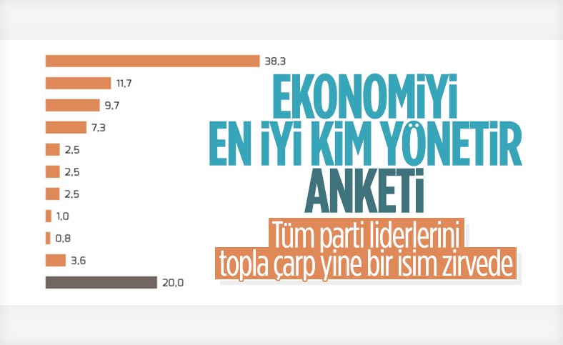 MetroPOLL'den ekonomiyi en iyi kim yönetir anketi