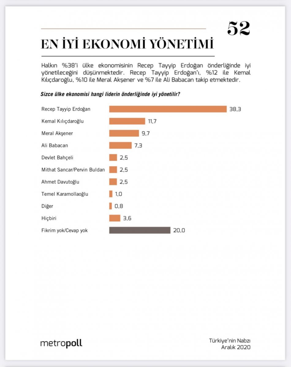 MetroPOLL den ekonomiyi en iyi kim yönetir anketi #1