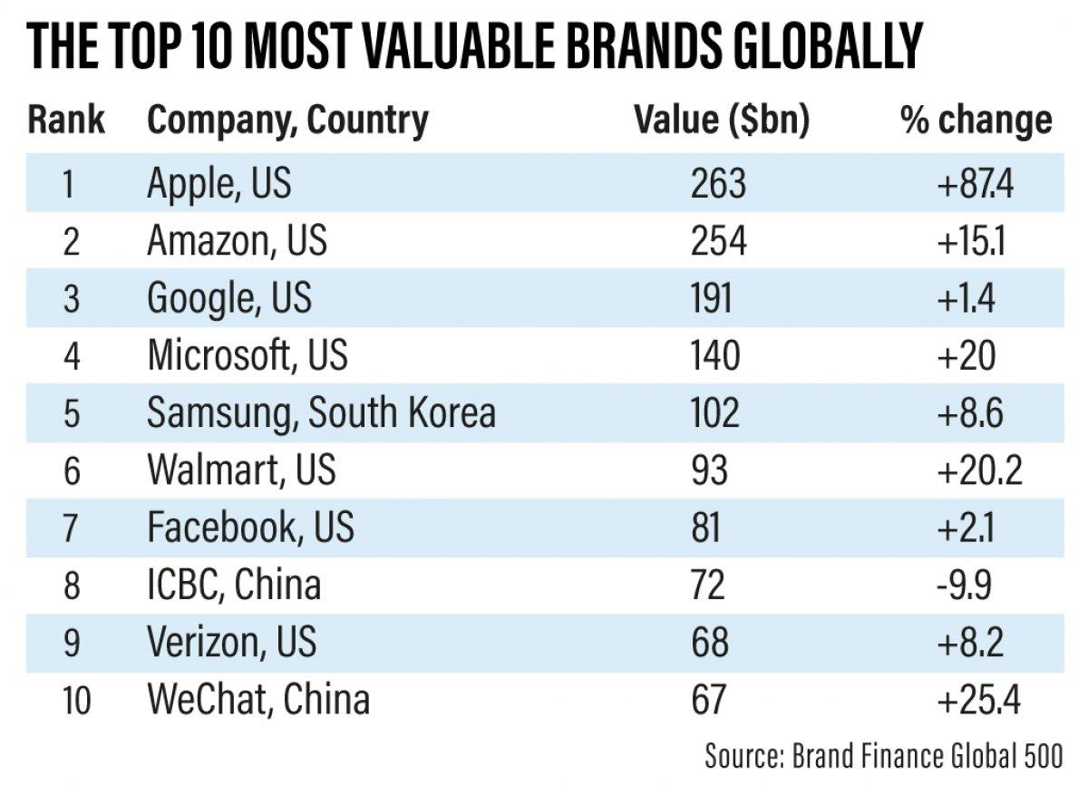 Dünyanın en değerli markaları açıklandı: Apple, Amazon u geçerek zirveye yerleşti #1