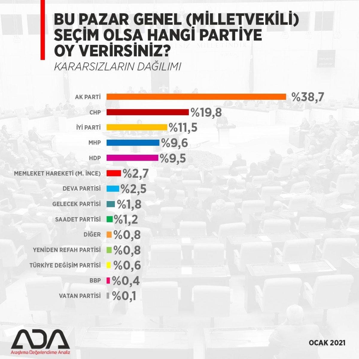 ADA dan genel seçim anketi #1
