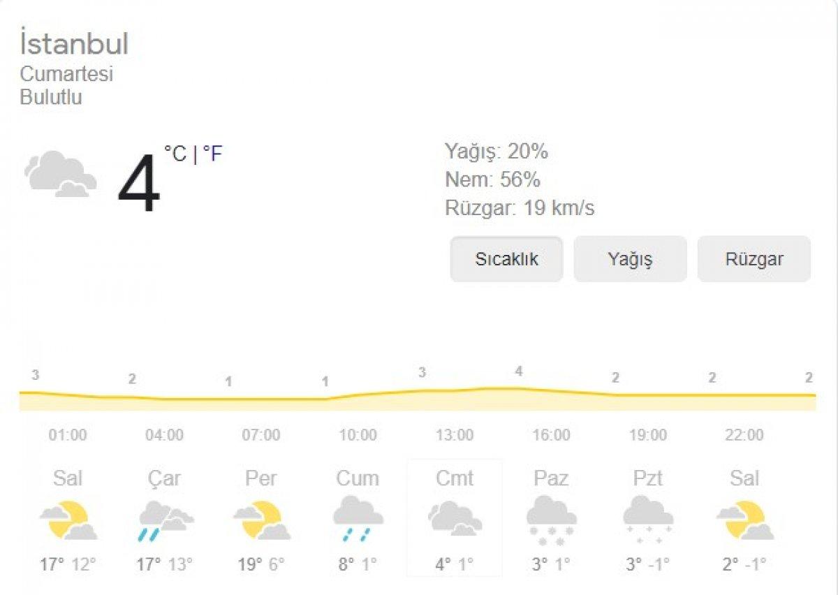 meteoroloji istanbul 3848