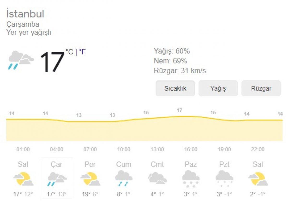 meteoroloji istanbul 8944