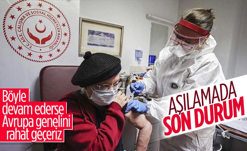 Fahrettin Koca: Aşı yapılanların sayısı 3.5 milyonun üzerinde