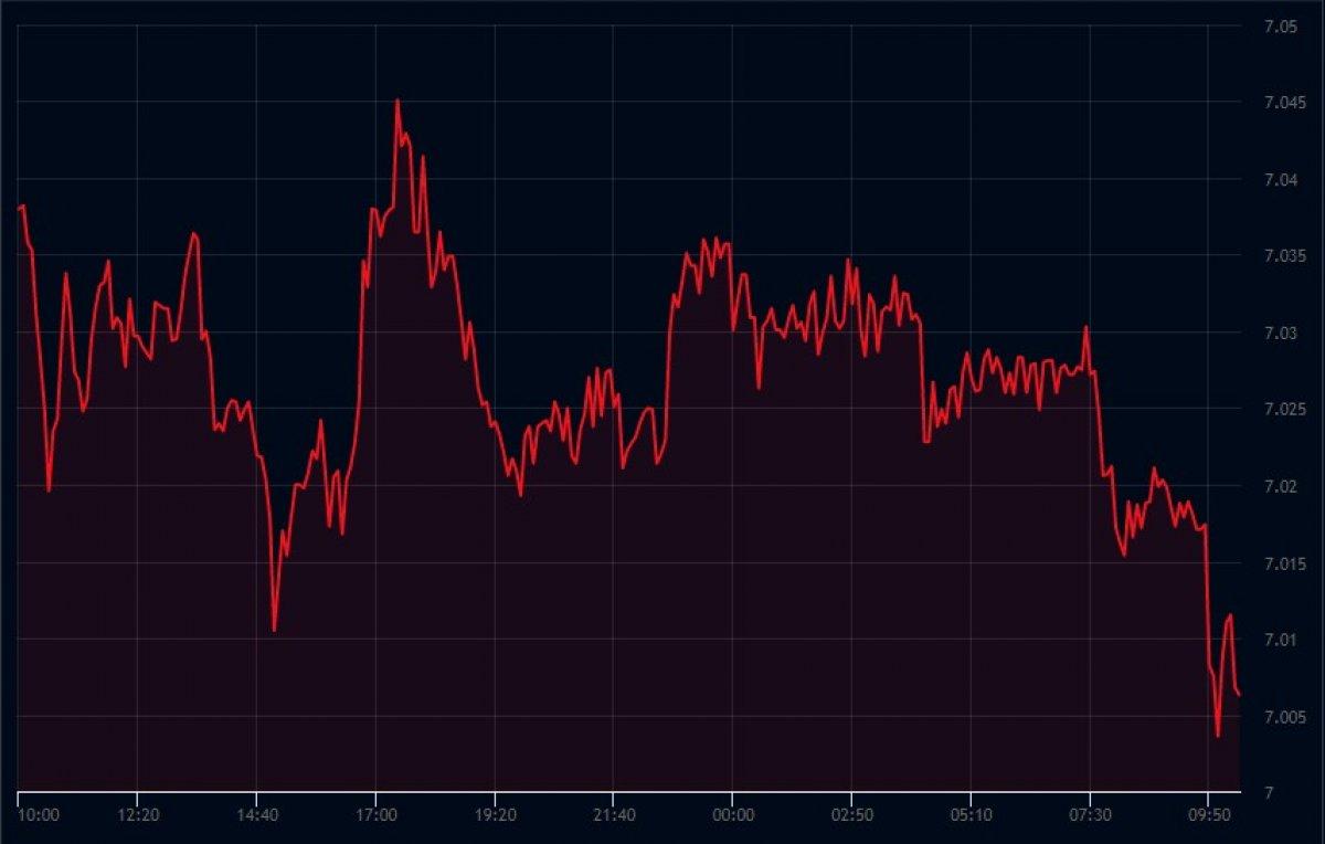 Dolar, 6 ay sonra 7 liranın altına düştü #1
