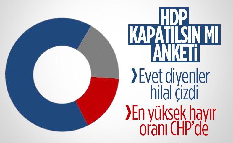 Optimar'ın 'HDP kapatılsın mı' anketi