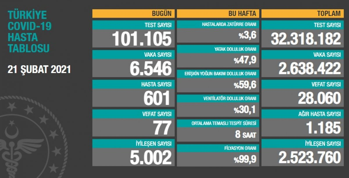 21 Şubat Türkiye de koronavirüs raporu  #1