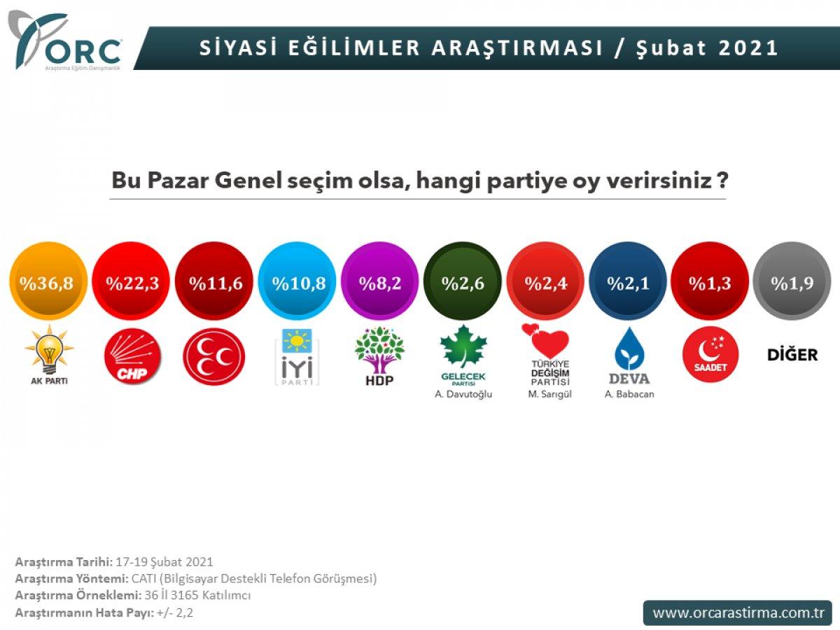 ORC Araştırma ve Areda Survey in genel seçim anketi #1