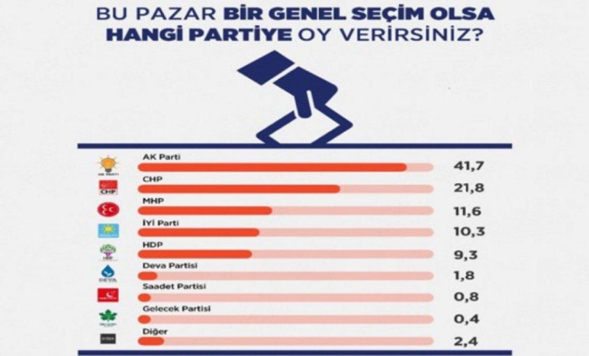 ORC Araştırma ve Areda Survey in genel seçim anketi #2