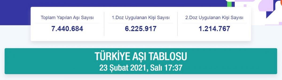 Türkiye de en düşük korona vakası olan iller #2