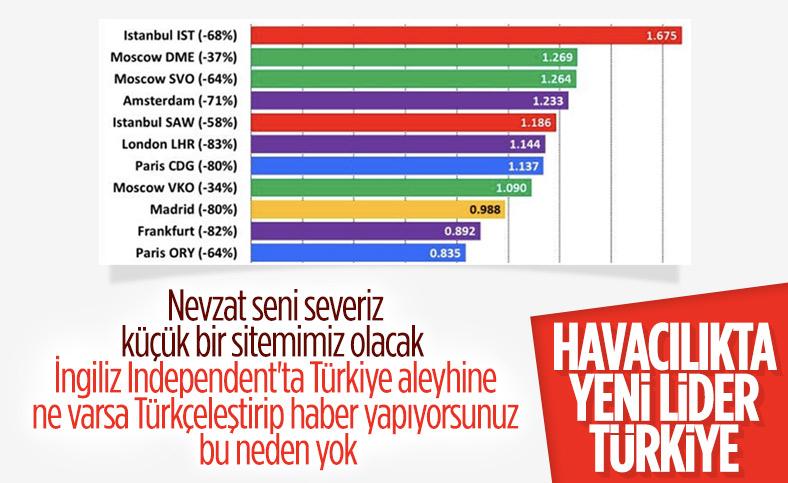 Independent: Türkiye, Avrupa havacılık sektörünün yeni devi