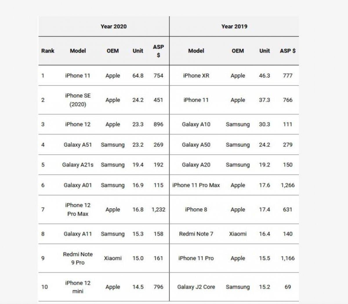 2020 nin en çok satan akıllı telefonları açıklandı #1