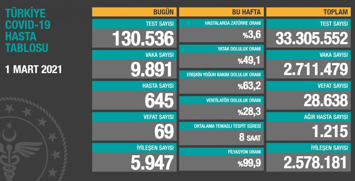 1 Mart Türkiye de koronavirüs tablosu  #1