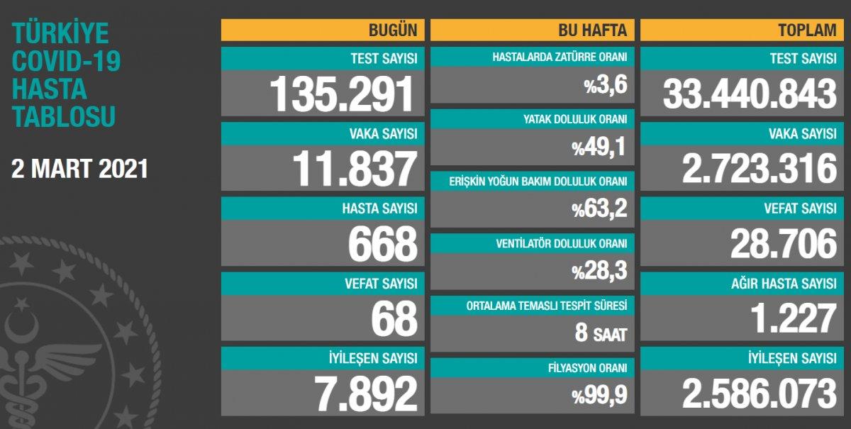 2 Mart Türkiye de koronavirüs tablosu  #1