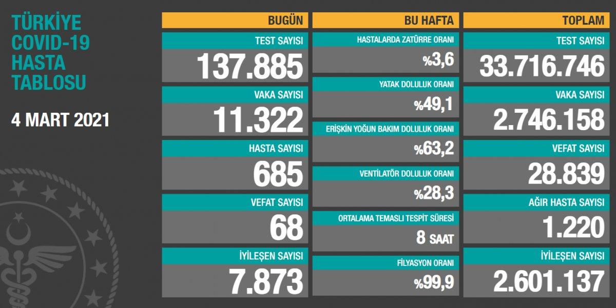 4 Mart Türkiye de koronavirüs tablosu  #1