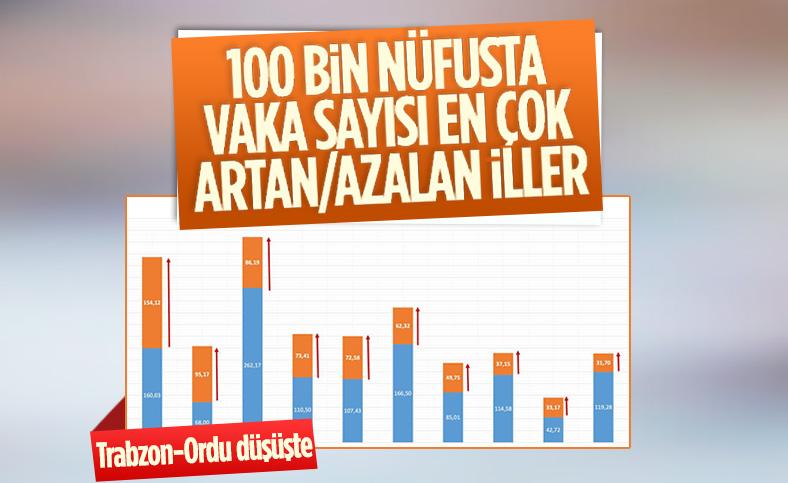 Fahrettin Koca, vaka sayısında artış görülen illeri açıkladı
