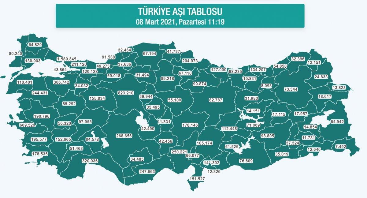 Türkiye de yapılan koronavirüs aşı sayısı 10 milyonu geçti #1