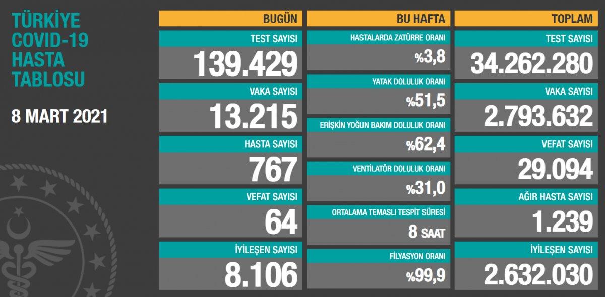 8 Mart Türkiye de koronavirüs tablosu #1