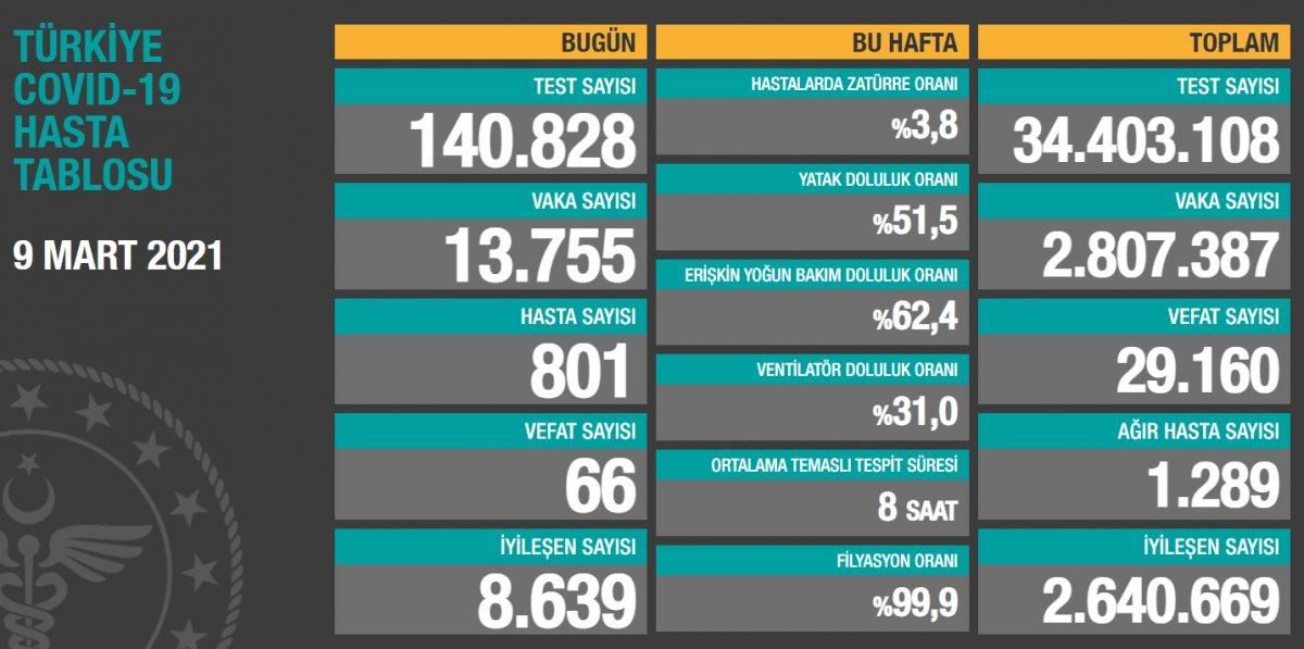 9 Mart Türkiye de koronavirüs tablosu  #1