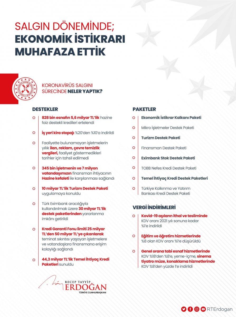Cumhurbaşkanı Erdoğan: Sağlık alanında destan yazdık #2