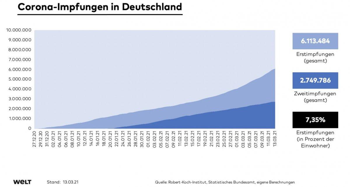 Koronavirüs aşısını bulan ve satan Almanya, aşılamada Türkiye nin gerisinde kaldı #3
