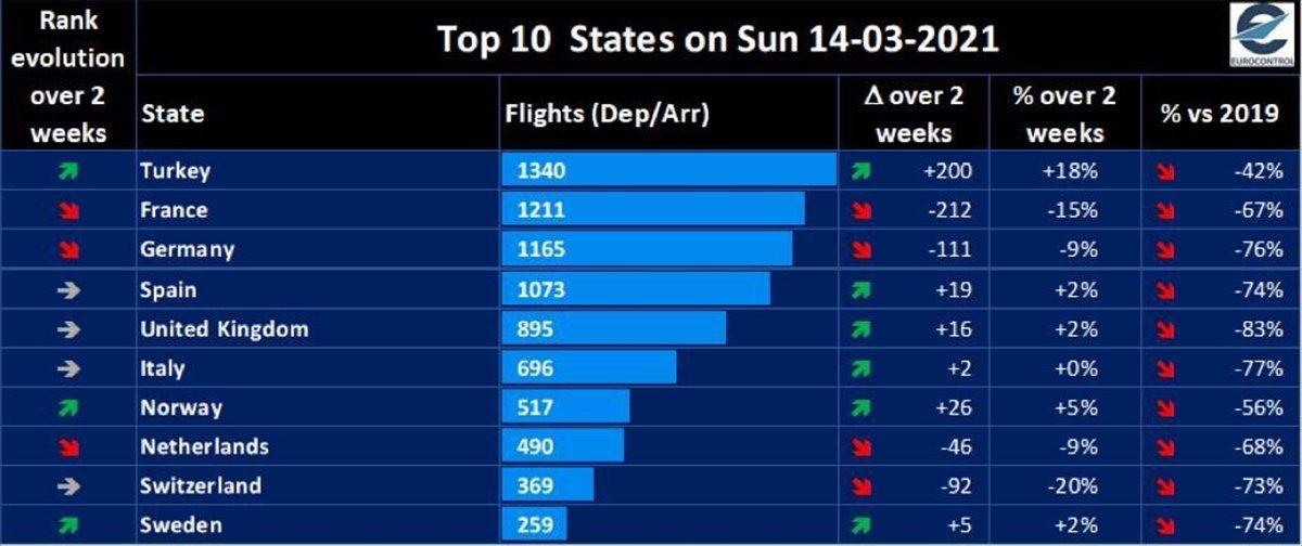 Türkiye, 1340 uçuşla Avrupa da lider #1