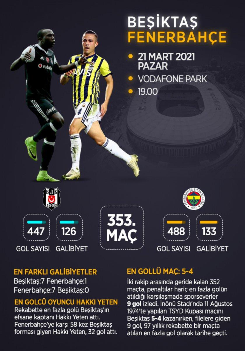 Beşiktaş-Fenerbahçe rekabetinden notlar #12
