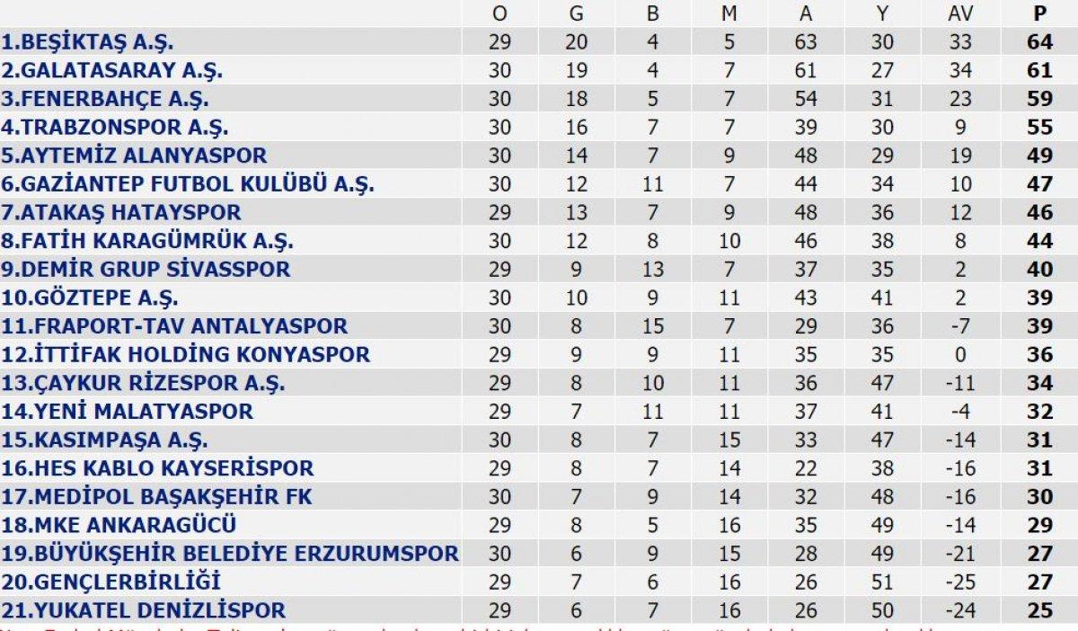 Süper Lig de puan durumu ve haftanın programı #1