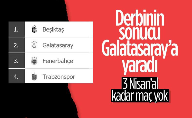 Süper Lig'de puan durumu ve haftanın programı
