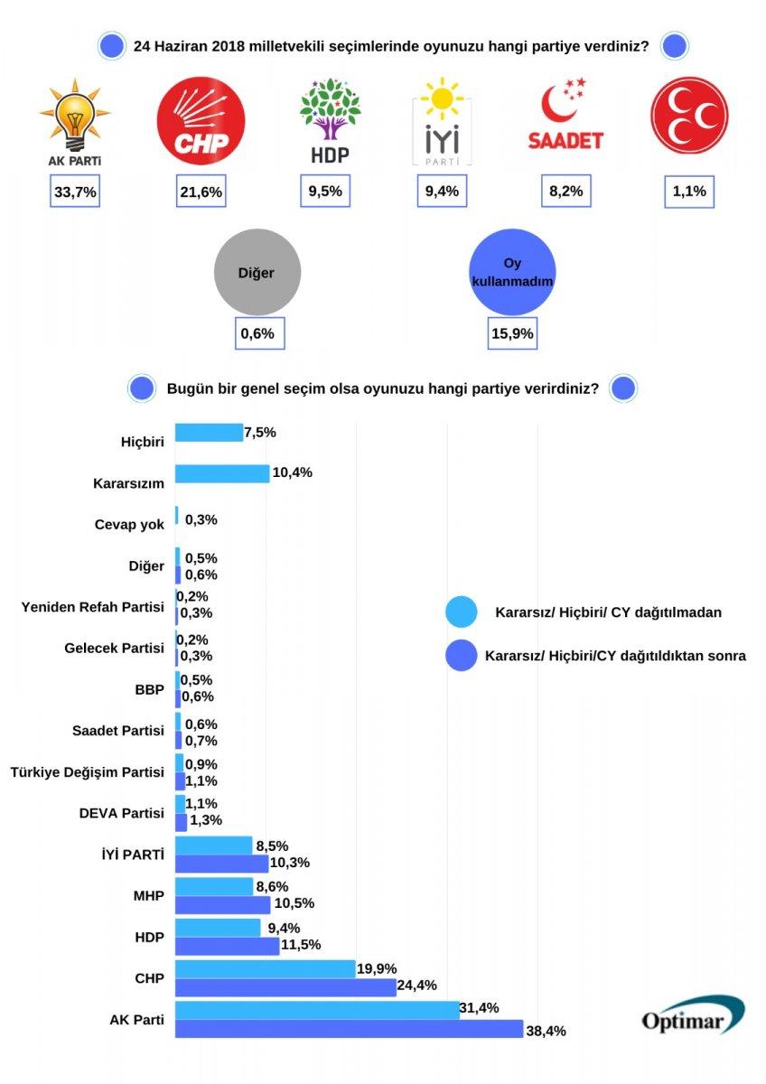 Optimar ın genel seçim anketi: Cumhur İttifak ı zirvede #1