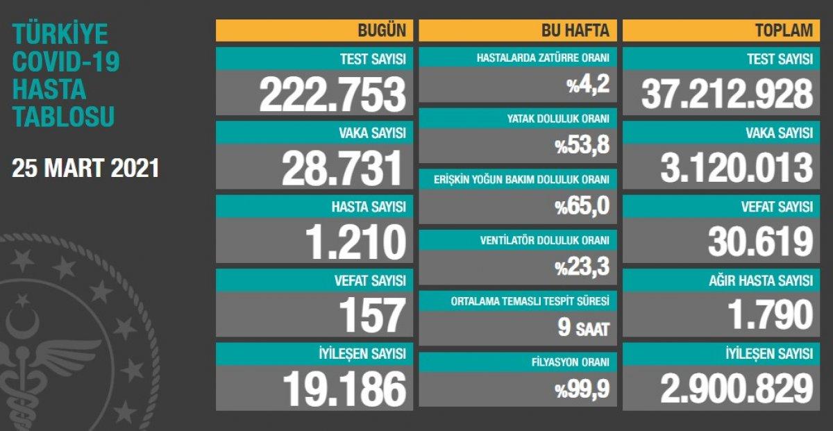 25 Mart Türkiye nin koronavirüs tablosu #1