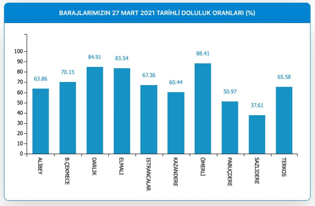 İstanbul da barajların doluluk oranı yüzde 71,14 e yükseldi #1