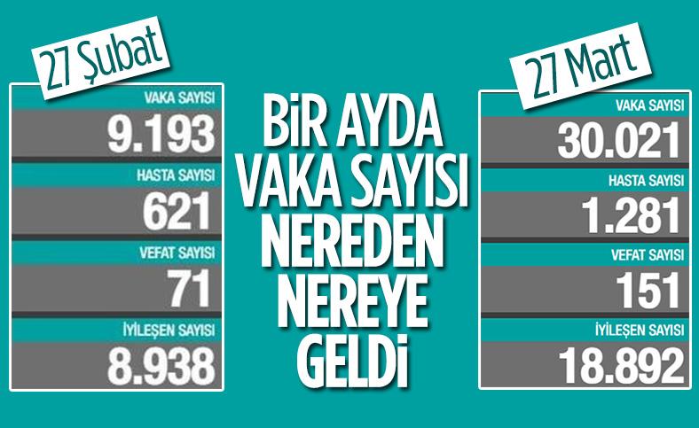 27 Mart Türkiye'nin koronavirüs tablosu