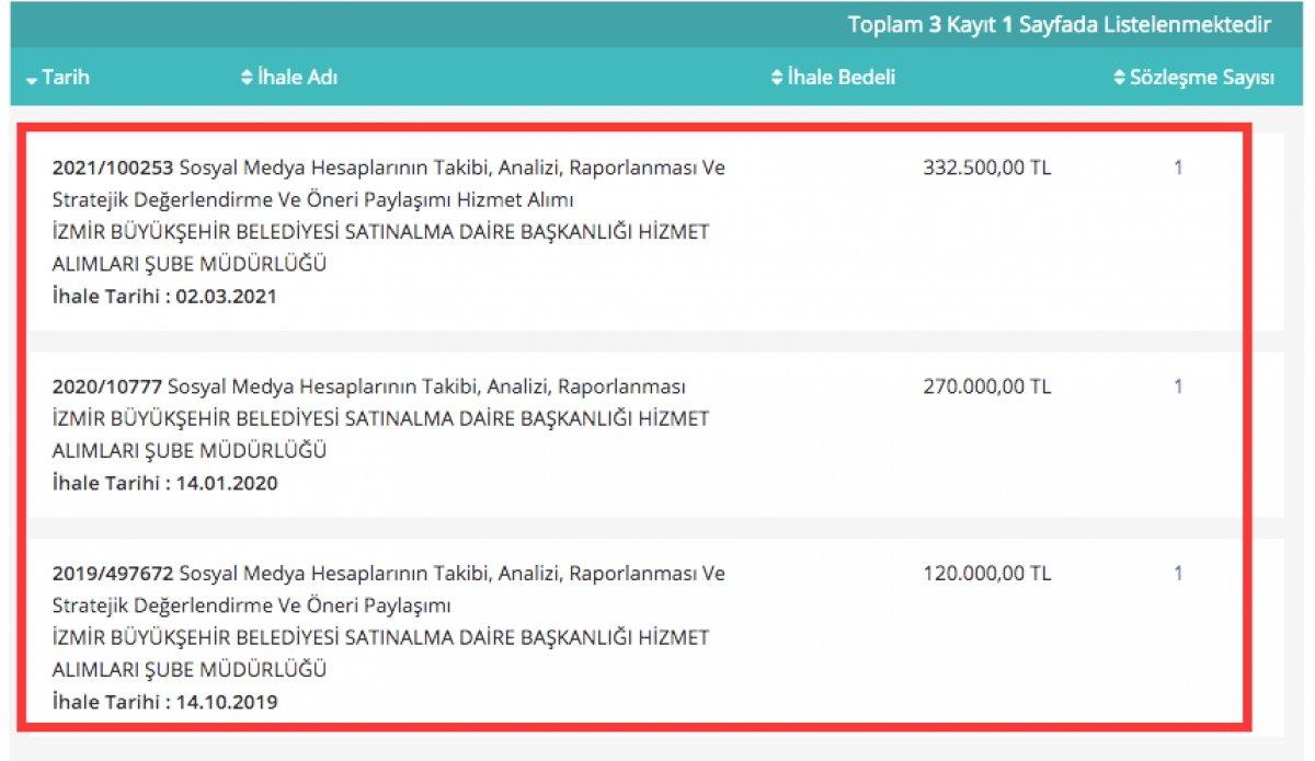 İzmir Büyükşehir Belediyesi nin sosyal medya ihaleleri #1
