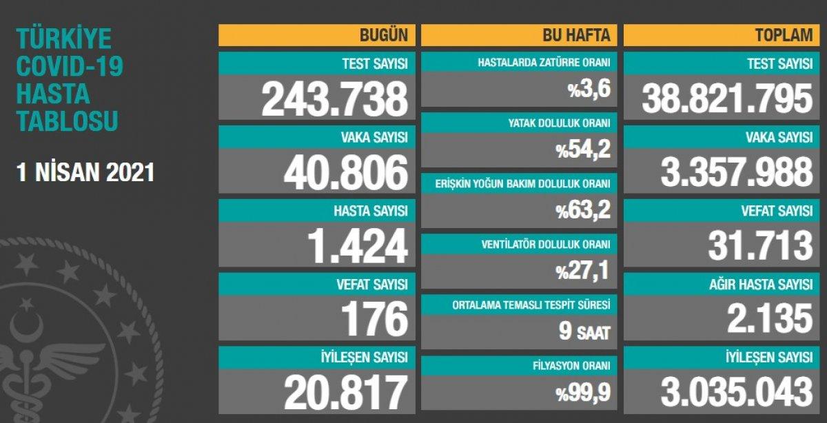 1 Nisan Türkiye nin koronavirüs tablosu #1