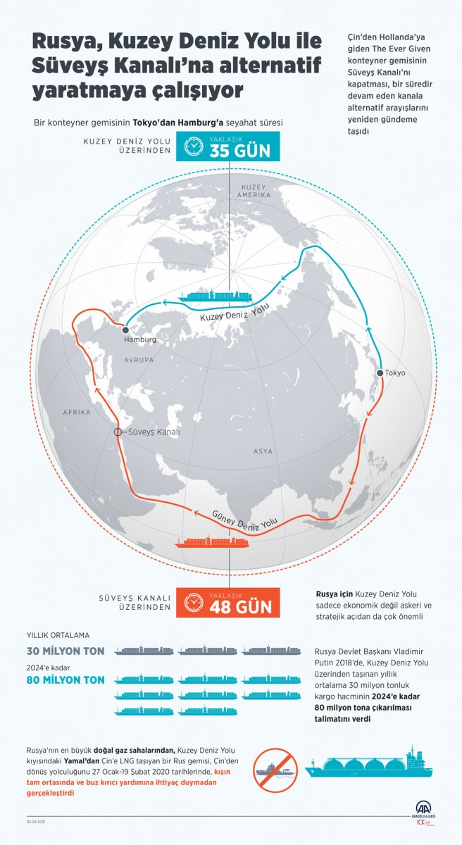 Rusya nın, Süveyş Kanalı'na alternatifi Kuzey Deniz Yolu #2