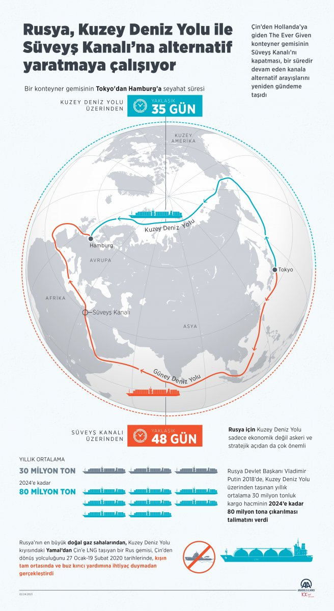 kuzey deniz yolu 5778