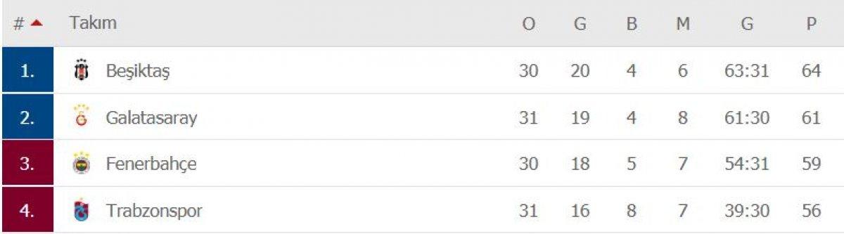 Beşiktaş deplasmanda Kasımpaşa ya mağlup oldu #3