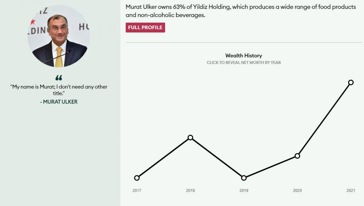 Forbes, Türkiye nin en zengin 10 kişisini açıkladı #2