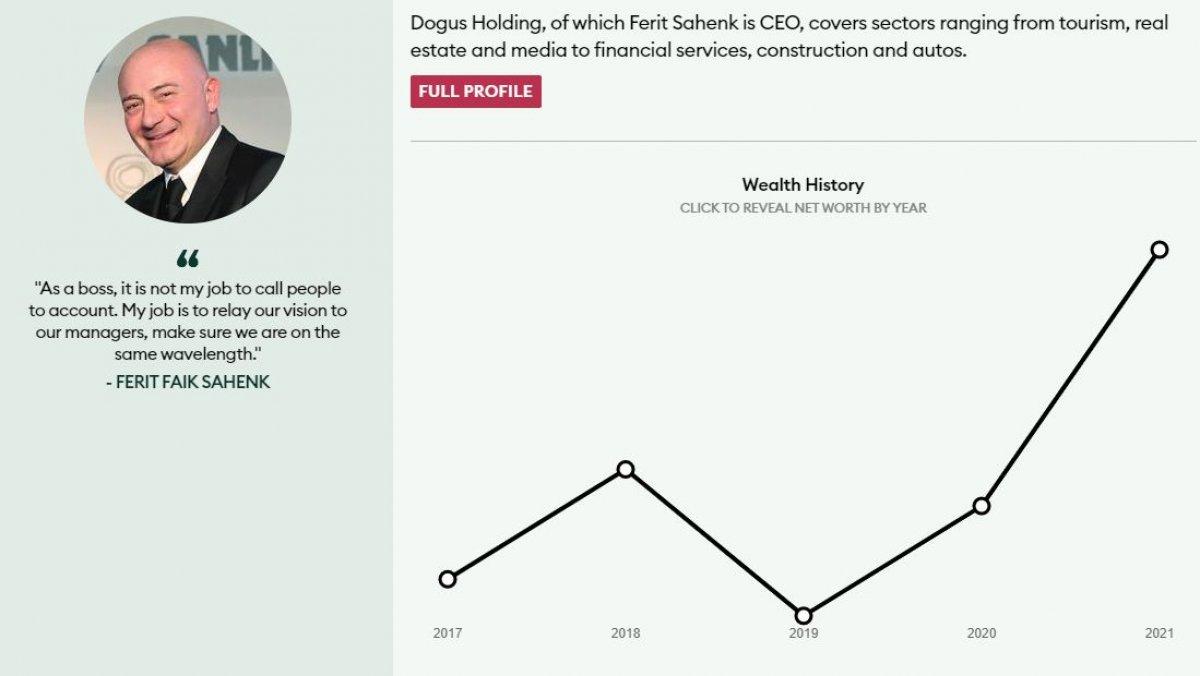 Forbes, Türkiye nin en zengin 10 kişisini açıkladı #4