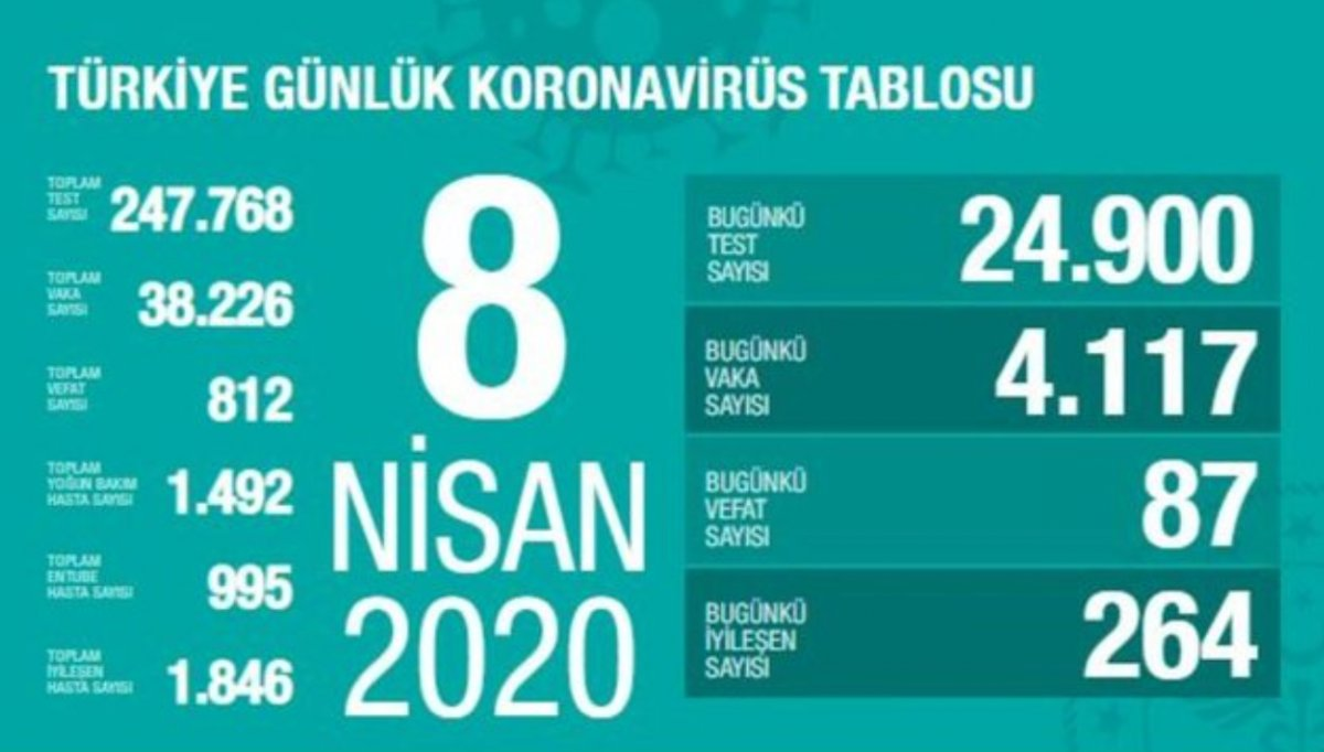 8 Nisan Türkiye nin koronavirüs tablosu #2