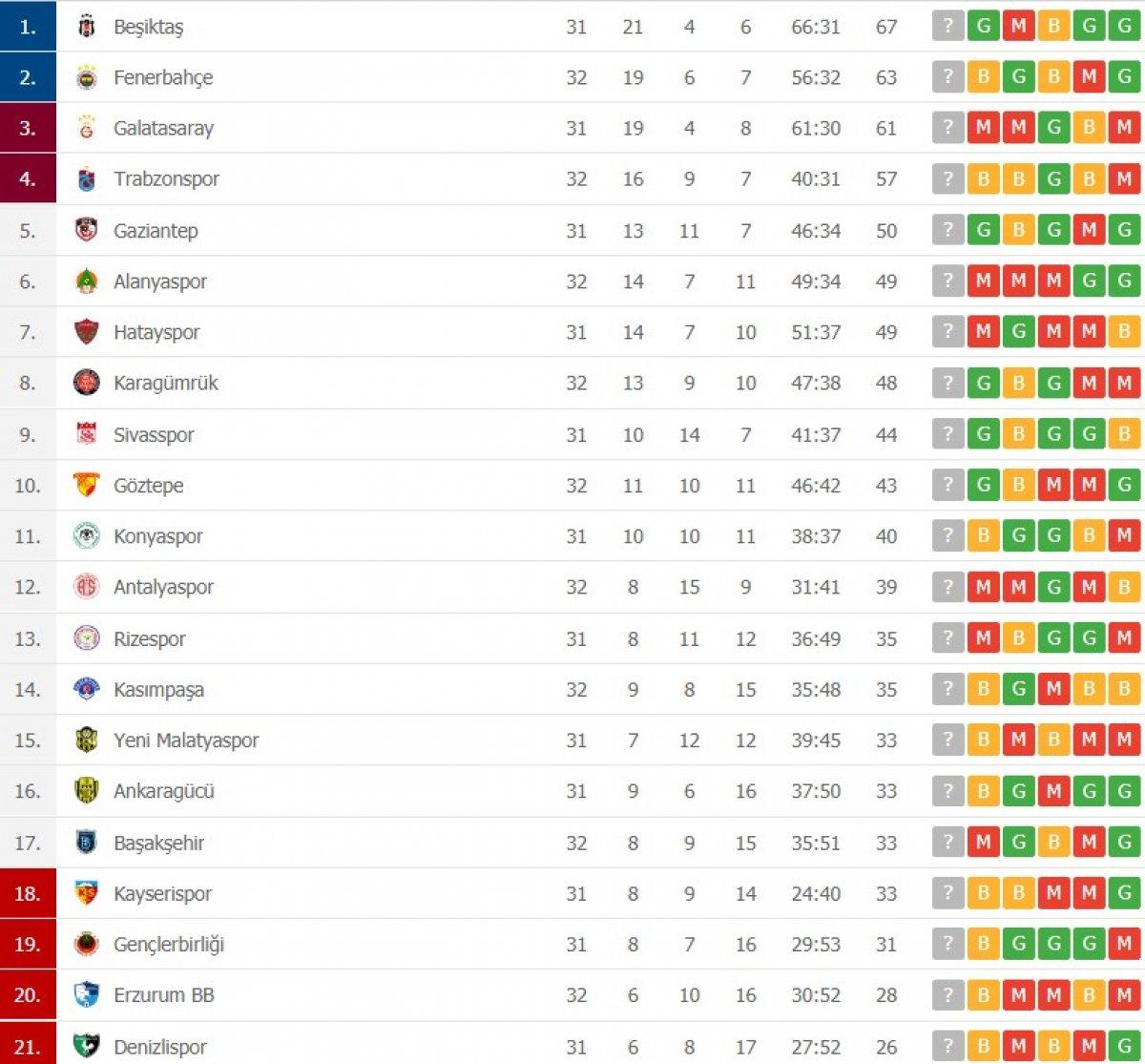 Süper Lig de puan durumu ve gelecek haftanın programı #1